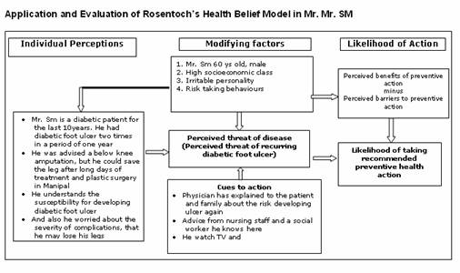 adult obesity application of orem king Orem's self-care model is a nursing model that was introduced with the purpose   moreover, by applying orem's self-care deficit theory in a diabetes  of non- pharmacological interventions for fatigue in adults with multiple.